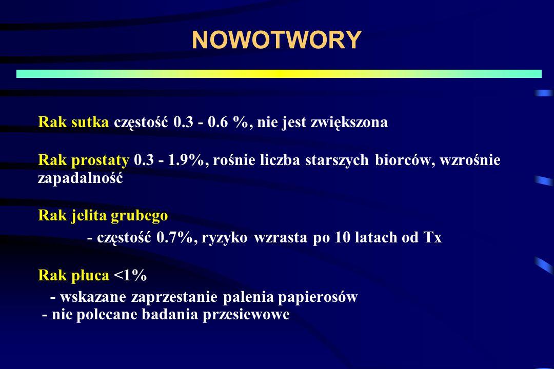NOWOTWORY Rak sutka częstość 0.3 - 0.6 %, nie jest zwiększona Rak prostaty 0.3 - 1.9%, rośnie liczba starszych biorców, wzrośnie zapadalność Rak jelit
