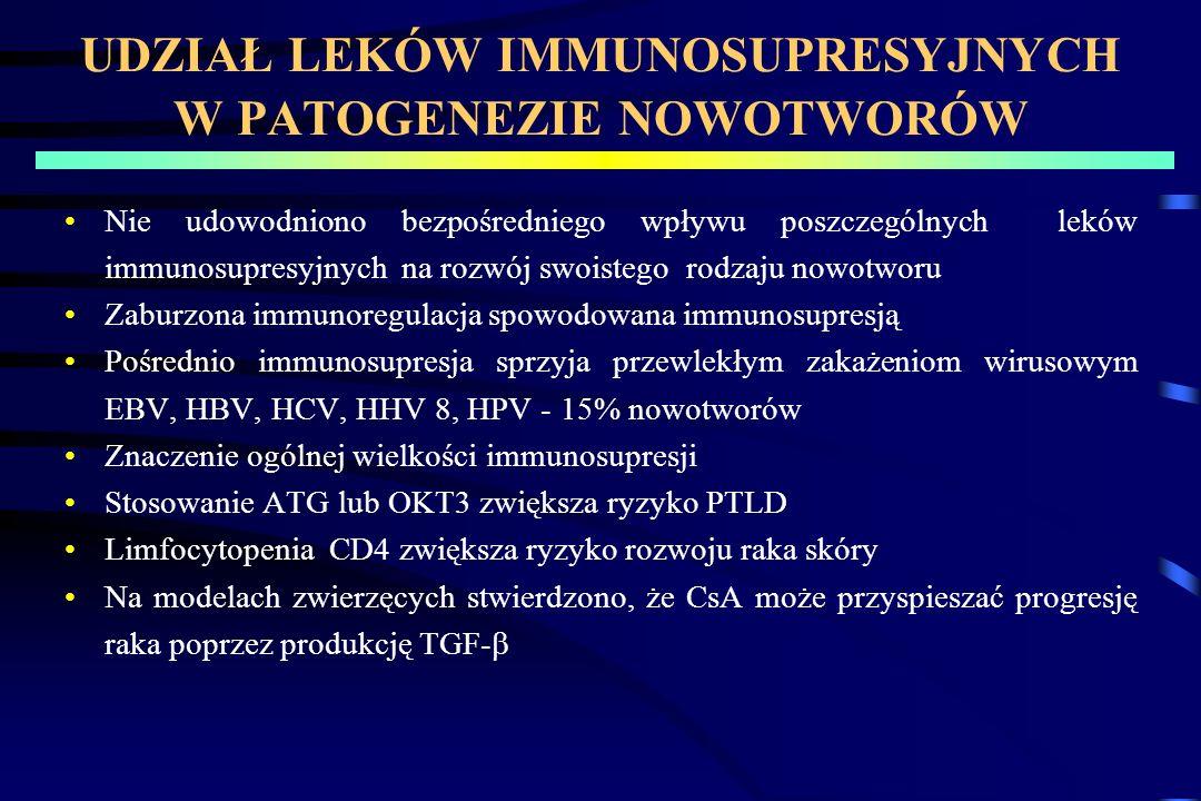 UDZIAŁ LEKÓW IMMUNOSUPRESYJNYCH W PATOGENEZIE NOWOTWORÓW Nie udowodniono bezpośredniego wpływu poszczególnych leków immunosupresyjnych na rozwój swoistego rodzaju nowotworu Zaburzona immunoregulacja spowodowana immunosupresją Pośrednio immunosupresja sprzyja przewlekłym zakażeniom wirusowym EBV, HBV, HCV, HHV 8, HPV - 15% nowotworów Znaczenie ogólnej wielkości immunosupresji Stosowanie ATG lub OKT3 zwiększa ryzyko PTLD Limfocytopenia CD4 zwiększa ryzyko rozwoju raka skóry Na modelach zwierzęcych stwierdzono, że CsA może przyspieszać progresję raka poprzez produkcję TGF- 