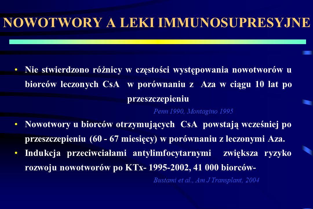 NOWOTWORY A LEKI IMMUNOSUPRESYJNE Nie stwierdzono różnicy w częstości występowania nowotworów u biorców leczonych CsA w porównaniu z Aza w ciągu 10 lat po przeszczepieniu Penn 1990, Montagino 1995 Nowotwory u biorców otrzymujących CsA powstają wcześniej po przeszczepieniu (60 - 67 miesięcy) w porównaniu z leczonymi Aza.