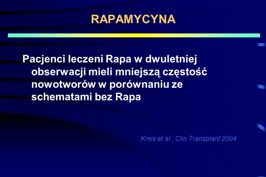 RAPAMYCYNA Pacjenci leczeni Rapa w dwuletniej obserwacji mieli mniejszą częstość nowotworów w porównaniu ze schematami bez Rapa Kreis et al., Clin Transplant 2004