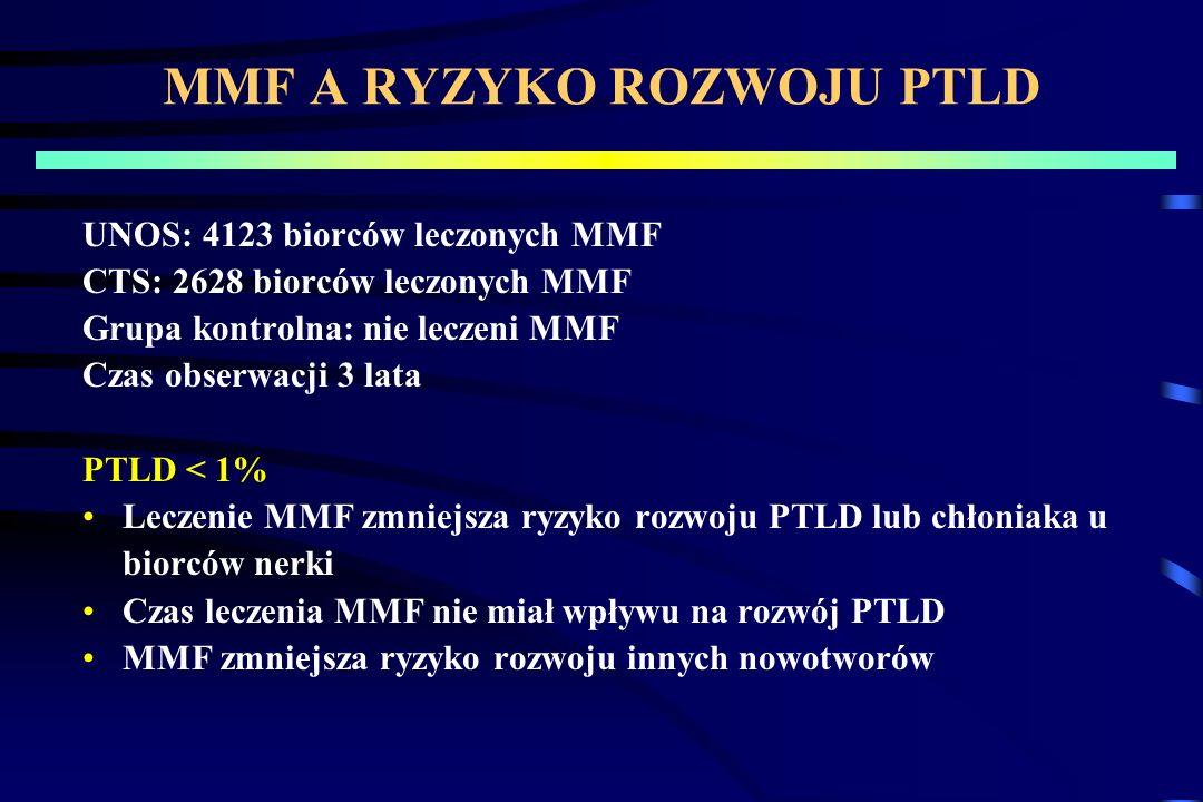 MMF A RYZYKO ROZWOJU PTLD UNOS: 4123 biorców leczonych MMF CTS: 2628 biorców leczonych MMF Grupa kontrolna: nie leczeni MMF Czas obserwacji 3 lata PTL