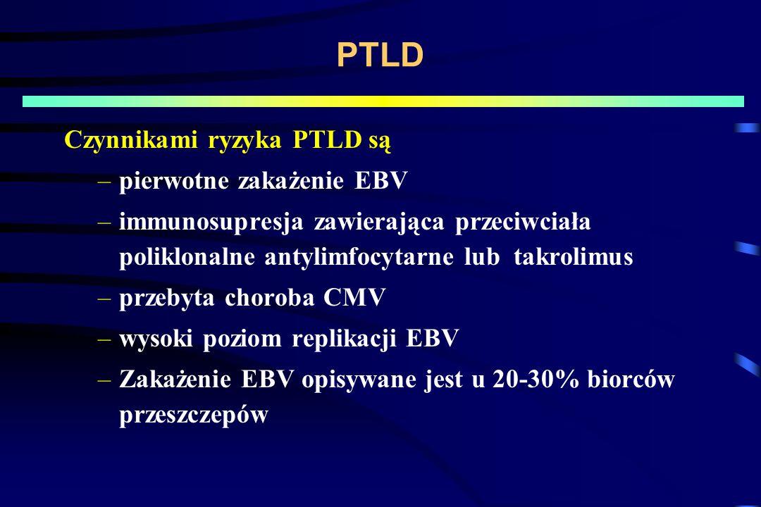 PTLD Czynnikami ryzyka PTLD są –pierwotne zakażenie EBV –immunosupresja zawierająca przeciwciała poliklonalne antylimfocytarne lub takrolimus –przebyta choroba CMV –wysoki poziom replikacji EBV –Zakażenie EBV opisywane jest u 20-30% biorców przeszczepów