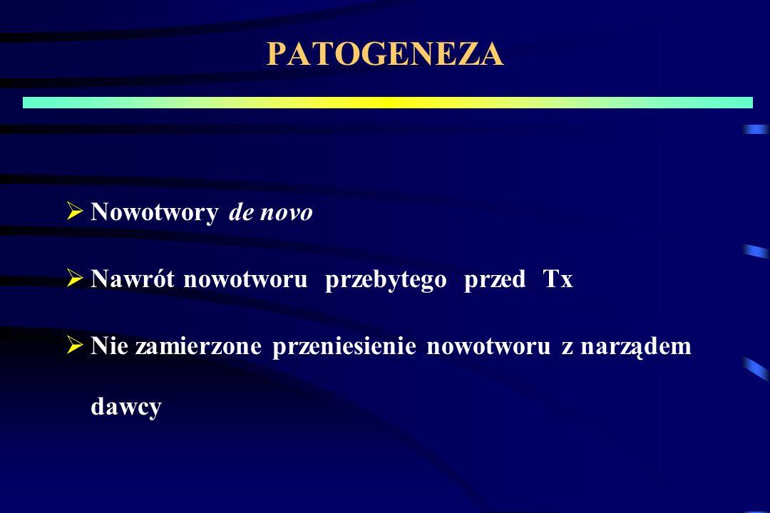MMF A RYZYKO ROZWOJU PTLD UNOS: 4123 biorców leczonych MMF CTS: 2628 biorców leczonych MMF Grupa kontrolna: nie leczeni MMF Czas obserwacji 3 lata PTLD < 1% Leczenie MMF zmniejsza ryzyko rozwoju PTLD lub chłoniaka u biorców nerki Czas leczenia MMF nie miał wpływu na rozwój PTLD MMF zmniejsza ryzyko rozwoju innych nowotworów