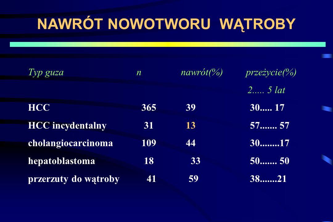 NAWRÓT NOWOTWORU WĄTROBY Typ guza n nawrót(%) przeżycie(%) 2..... 5 lat HCC 365 39 30..... 17 HCC incydentalny 31 13 57....... 57 cholangiocarcinoma 1