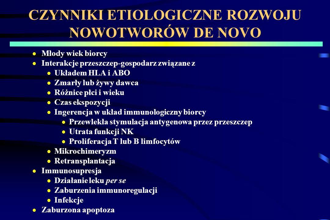 MORFOLOGICZNA KLASYFIKACJA PTLD Okres 1:Łagodna polimorficzna rozlana hiperplazja B komórkowa (zróżnicowane plazmocyty bez martwicy i atypii) Okres 2: Poliklonalna polimorficzna limfoproliferacja B z atypią komórkową i nasiloną martwicą.