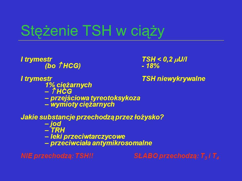 Stężenie TSH w ciąży I trymestrTSH < 0,2  U/l (bo  HCG)- 18% I trymestrTSH niewykrywalne 1% ciężarnych –  HCG – przejściowa tyreotoksykoza – wymiot
