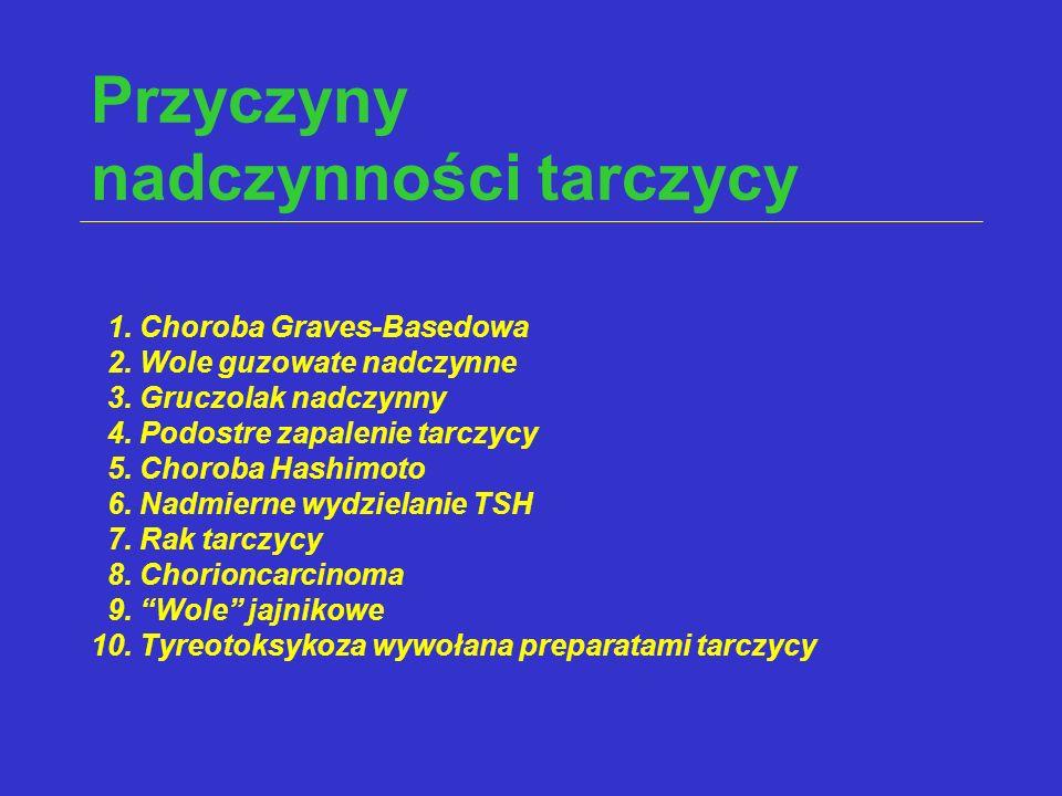 Przyczyny nadczynności tarczycy 1. Choroba Graves-Basedowa 2. Wole guzowate nadczynne 3. Gruczolak nadczynny 4. Podostre zapalenie tarczycy 5. Choroba