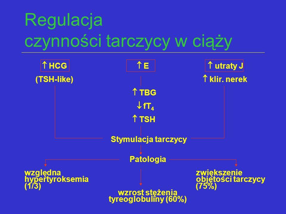 Regulacja czynności tarczycy w ciąży  HCG  E  utraty J (TSH-like)  klir. nerek  TBG  fT 4  TSH Stymulacja tarczycy Patologia względnazwiększeni