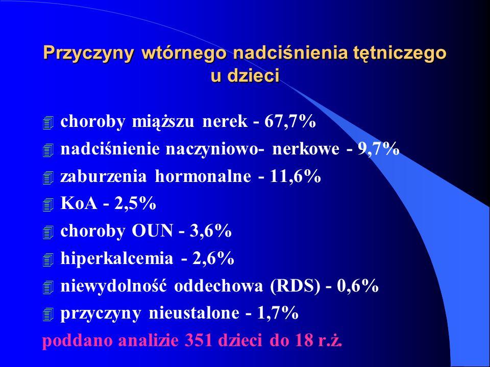 Przyczyny wtórnego nadciśnienia tętniczego u dzieci 4 choroby miąższu nerek - 67,7% 4 nadciśnienie naczyniowo- nerkowe - 9,7% 4 zaburzenia hormonalne - 11,6% 4 KoA - 2,5% 4 choroby OUN - 3,6% 4 hiperkalcemia - 2,6% 4 niewydolność oddechowa (RDS) - 0,6% 4 przyczyny nieustalone - 1,7% poddano analizie 351 dzieci do 18 r.ż.