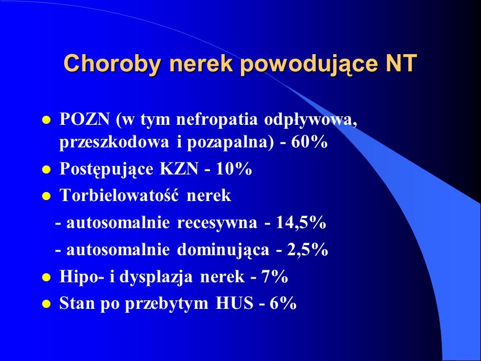 Choroby nerek powodujące NT l POZN (w tym nefropatia odpływowa, przeszkodowa i pozapalna) - 60% l Postępujące KZN - 10% l Torbielowatość nerek - autosomalnie recesywna - 14,5% - autosomalnie dominująca - 2,5% l Hipo- i dysplazja nerek - 7% l Stan po przebytym HUS - 6%