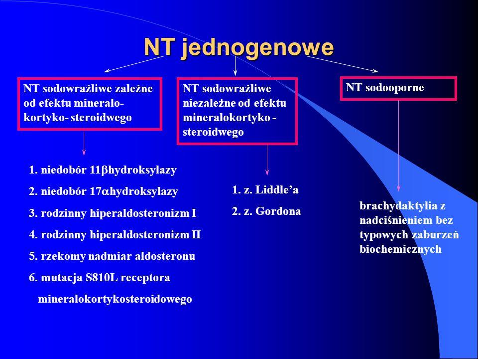 NT jednogenowe NT sodowrażliwe zależne od efektu mineralo- kortyko- steroidwego NT sodowrażliwe niezależne od efektu mineralokortyko - steroidwego NT