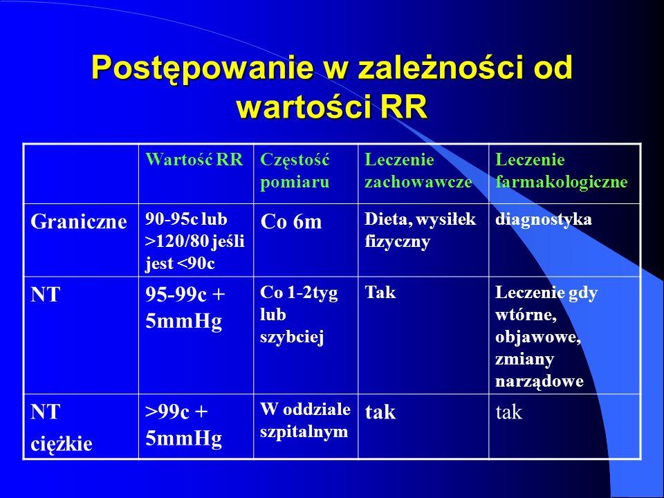Postępowanie w zależności od wartości RR Wartość RRCzęstość pomiaru Leczenie zachowawcze Leczenie farmakologiczne Graniczne 90-95c lub >120/80 jeśli jest <90c Co 6m Dieta, wysiłek fizyczny diagnostyka NT95-99c + 5mmHg Co 1-2tyg lub szybciej TakLeczenie gdy wtórne, objawowe, zmiany narządowe NT ciężkie >99c + 5mmHg W oddziale szpitalnym tak