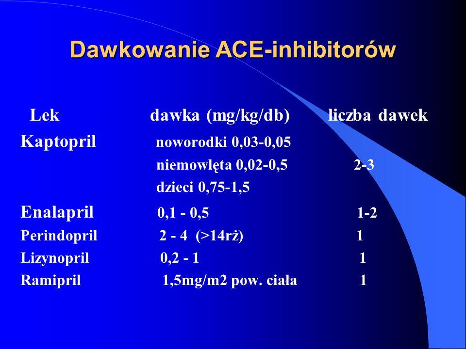 Dawkowanie ACE-inhibitorów Lek dawka (mg/kg/db) liczba dawek Kaptopril noworodki 0,03-0,05 niemowlęta 0,02-0,5 2-3 dzieci 0,75-1,5 Enalapril 0,1 - 0,5 1-2 Perindopril 2 - 4 (>14rż) 1 Lizynopril 0,2 - 1 1 Ramipril 1,5mg/m2 pow.