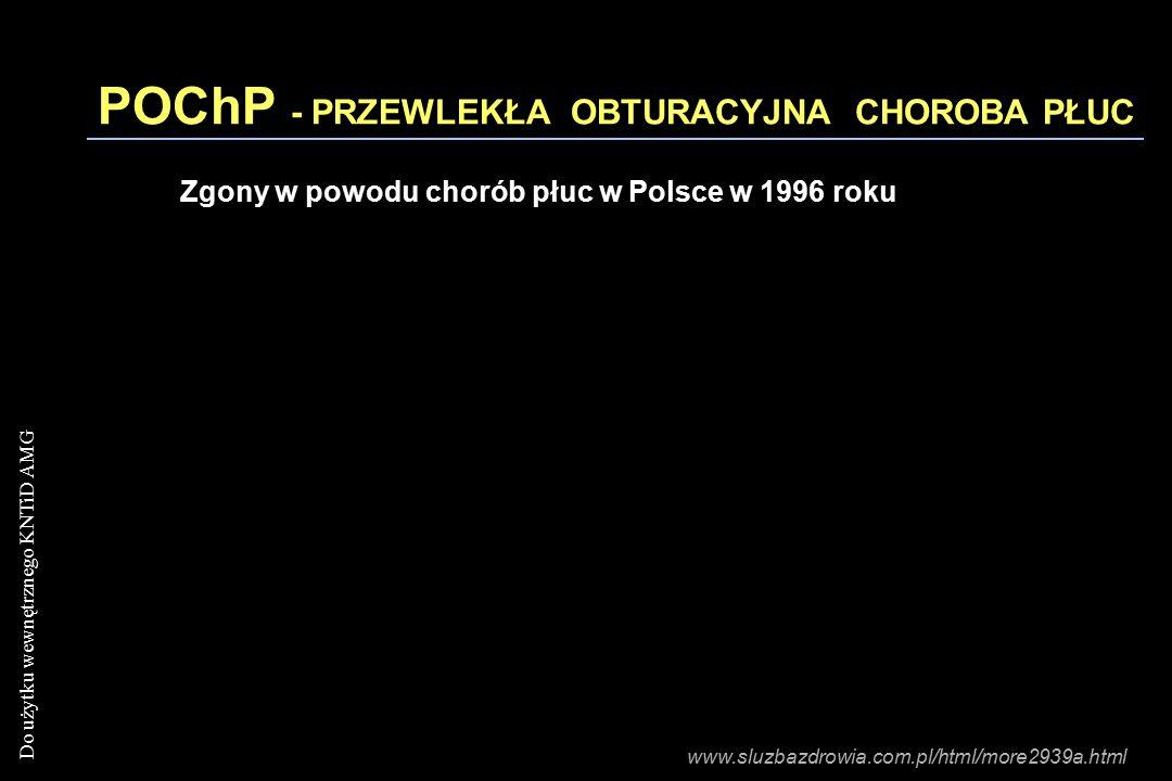 Do użytku wewnętrznego KNTiD AMG POChP - PRZEWLEKŁA OBTURACYJNA CHOROBA PŁUC Zgony w powodu chorób płuc w Polsce w 1996 roku www.sluzbazdrowia.com.pl/html/more2939a.html