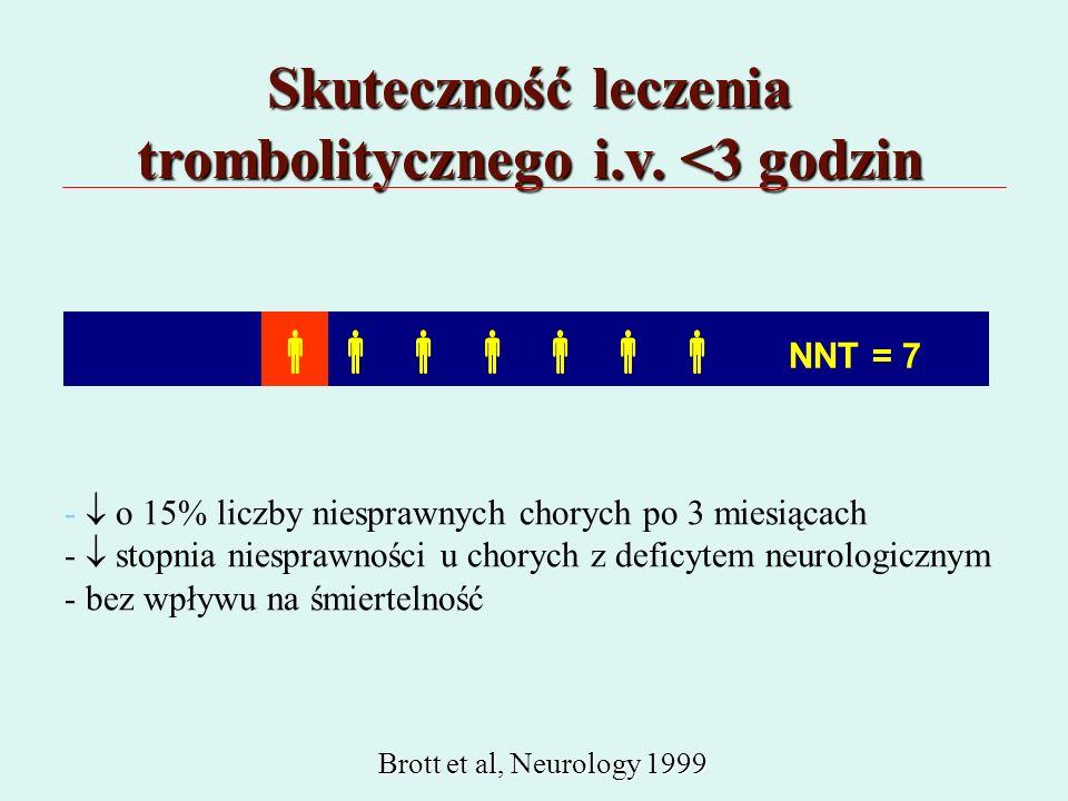            -  o 15% liczby niesprawnych chorych po 3 miesiącach -  stopnia niesprawności u chorych z deficytem neurologicznym - bez wpływu na śmiertelność Brott et al, Neurology 1999 Brott et al, Neurology 1999 Skuteczność leczenia trombolitycznego i.v.