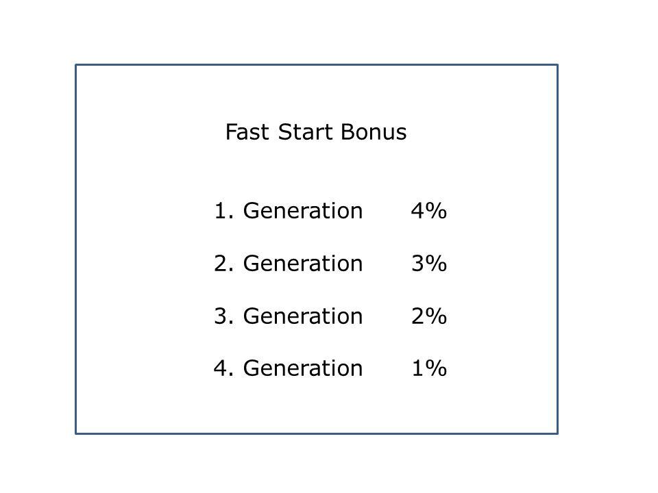 Fast Start Bonus 1. Generation 4% 2. Generation 3% 3. Generation2% 4. Generation1%