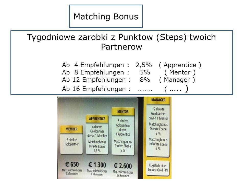 Matching Bonus Tygodniowe zarobki z Punktow (Steps) twoich Partnerow Ab 4 Empfehlungen : 2,5% ( Apprentice ) Ab 8 Empfehlungen : 5% ( Mentor ) Ab 12 Empfehlungen : 8% ( Manager ) Ab 16 Empfehlungen : ……..