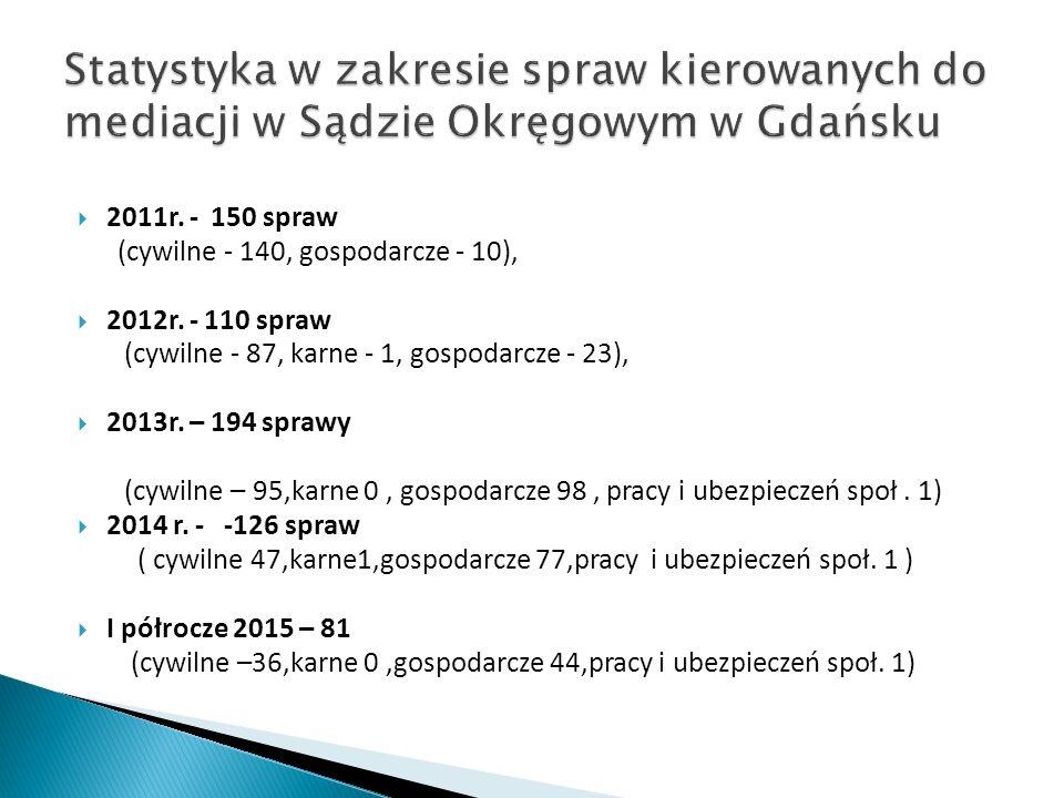 2011r. - 150 spraw (cywilne - 140, gospodarcze - 10),  2012r.