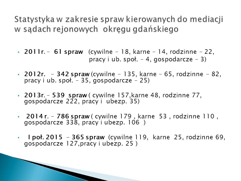  2011r. – 61 spraw (cywilne - 18, karne - 14, rodzinne – 22, pracy i ub.