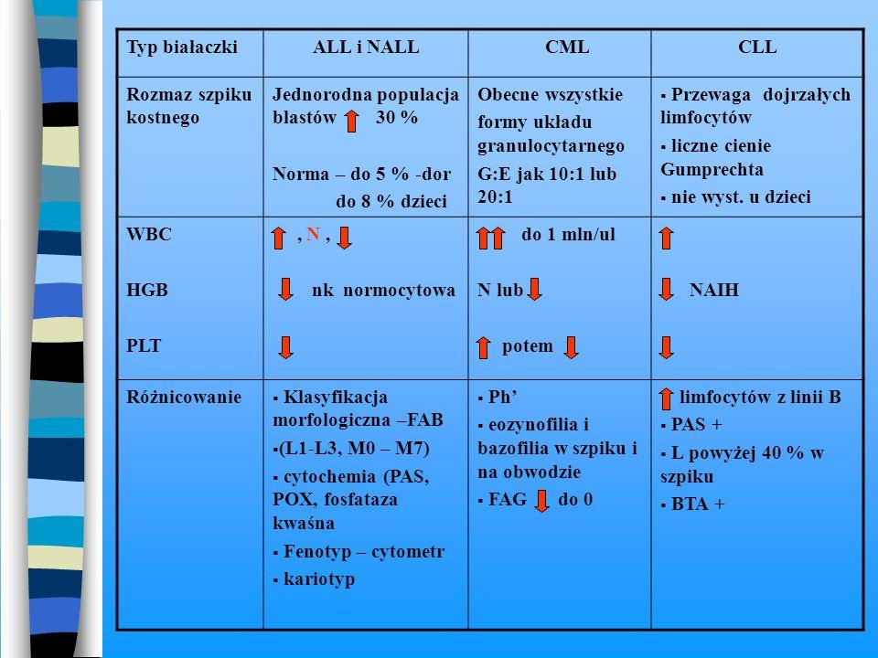 Typ białaczkiALL i NALL CMLCLL Rozmaz szpiku kostnego Jednorodna populacja blastów 30 % Norma – do 5 % -dor do 8 % dzieci Obecne wszystkie formy układ