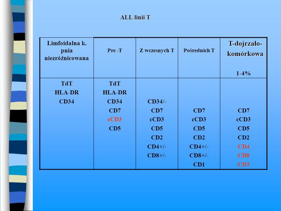Limfoidalna k. pnia niezróżnicowana Pre -TZ wczesnych TPośrednich T T-dojrzało- komórkowa komórkowa 1-4% TdT HLA-DR CD34 TdT HLA-DR CD34 CD7 cCD3 CD5