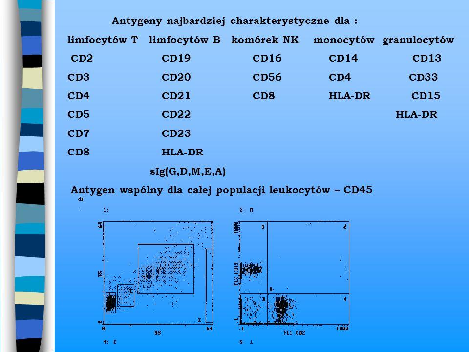 Antygeny najbardziej charakterystyczne dla : limfocytów T limfocytów B komórek NK monocytów granulocytów CD2 CD19 CD16 CD14 CD13 CD3 CD20 CD56 CD4 CD3