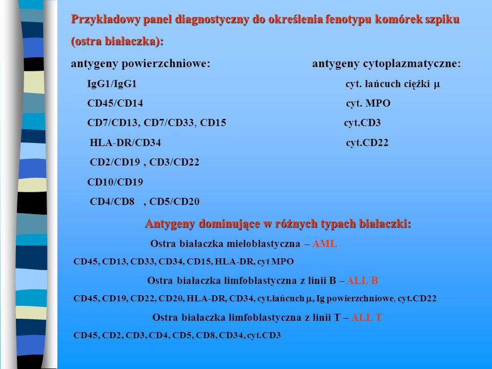 Przykładowy panel diagnostyczny do określenia fenotypu komórek szpiku (ostra białaczka): antygeny powierzchniowe: antygeny cytoplazmatyczne: IgG1/IgG1