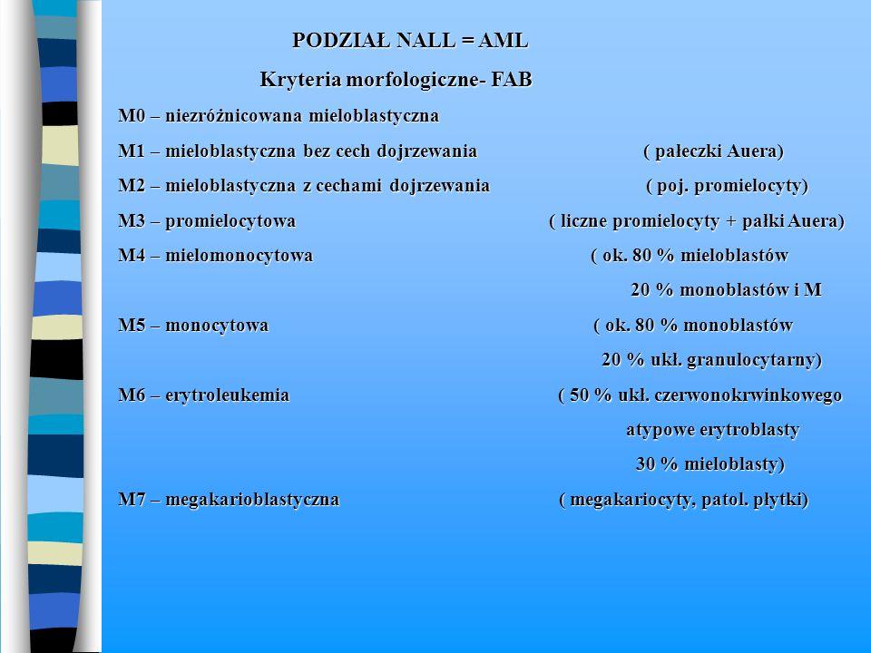 PODZIAŁ NALL = AML PODZIAŁ NALL = AML Kryteria morfologiczne- FAB Kryteria morfologiczne- FAB M0 – niezróżnicowana mieloblastyczna M1 – mieloblastyczn