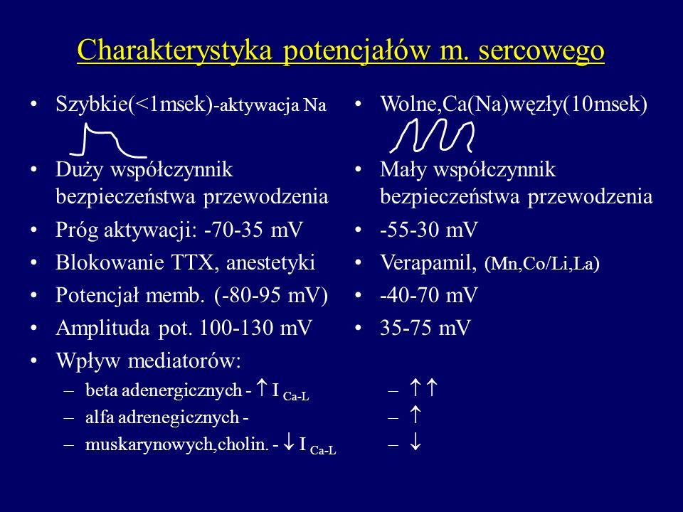 Charakterystyka potencjałów m. sercowego Szybkie(<1msek) -aktywacja Na Duży współczynnik bezpieczeństwa przewodzenia Próg aktywacji: -70-35 mV Blokowa