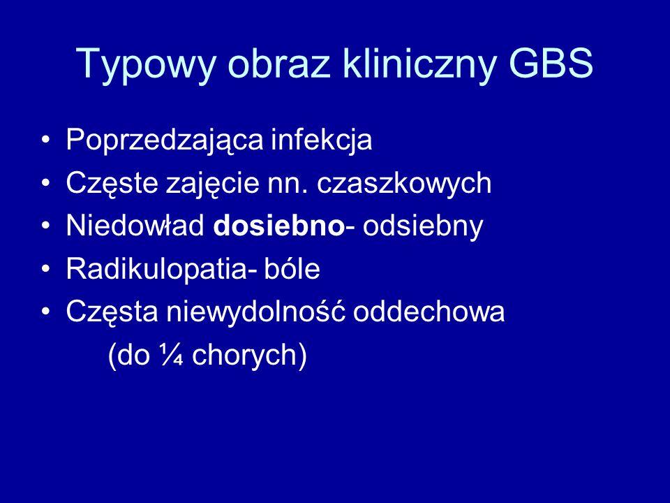 Typowy obraz kliniczny GBS Poprzedzająca infekcja Częste zajęcie nn. czaszkowych Niedowład dosiebno- odsiebny Radikulopatia- bóle Częsta niewydolność