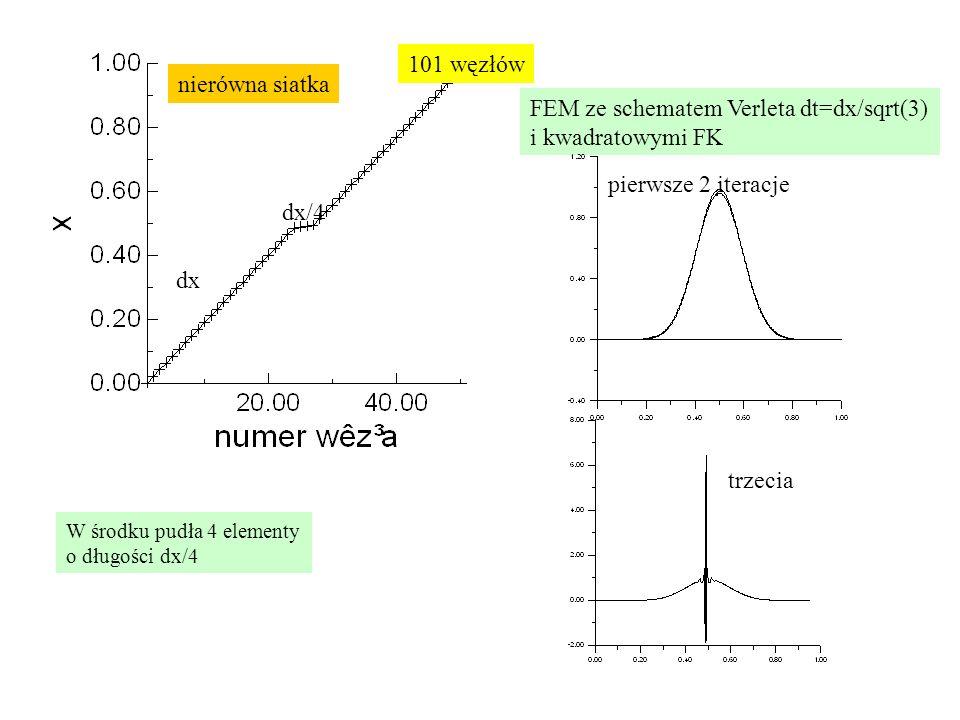 dx dx/4 nierówna siatka FEM ze schematem Verleta dt=dx/sqrt(3) i kwadratowymi FK pierwsze 2 iteracje trzecia 101 węzłów W środku pudła 4 elementy o dł