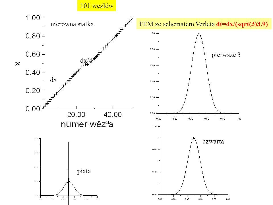 dx dx/4 nierówna siatkaFEM ze schematem Verleta dt=dx/(sqrt(3)3.9) pierwsze 3 czwarta piąta 101 węzłów