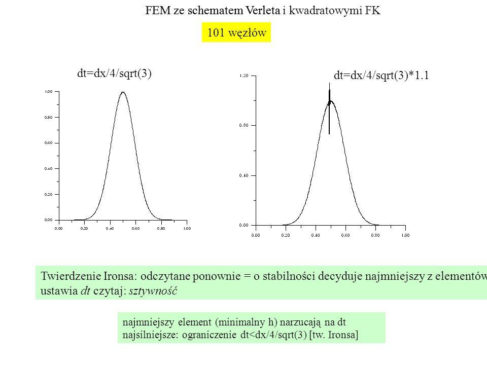 FEM ze schematem Verleta dt=dx/4/sqrt(3) dt=dx/4/sqrt(3)*1.1 Twierdzenie Ironsa: odczytane ponownie = o stabilności decyduje najmniejszy z elementów ustawia dt czytaj: sztywność 101 węzłów FEM ze schematem Verleta i kwadratowymi FK najmniejszy element (minimalny h) narzucają na dt najsilniejsze: ograniczenie dt<dx/4/sqrt(3) [tw.