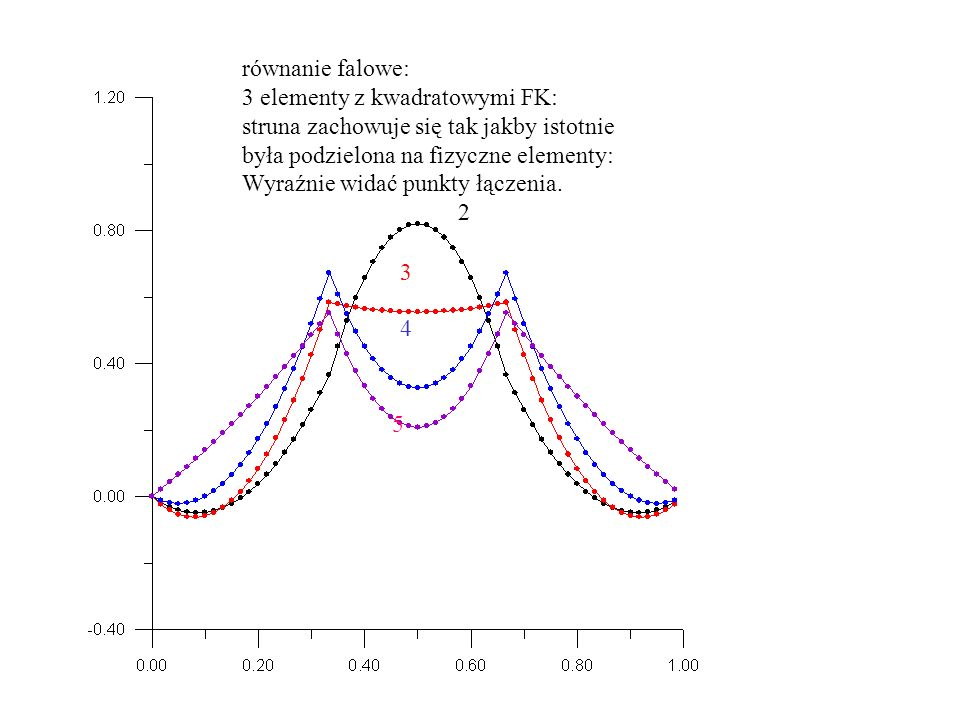 równanie falowe: 3 elementy z kwadratowymi FK: struna zachowuje się tak jakby istotnie była podzielona na fizyczne elementy: Wyraźnie widać punkty łączenia.