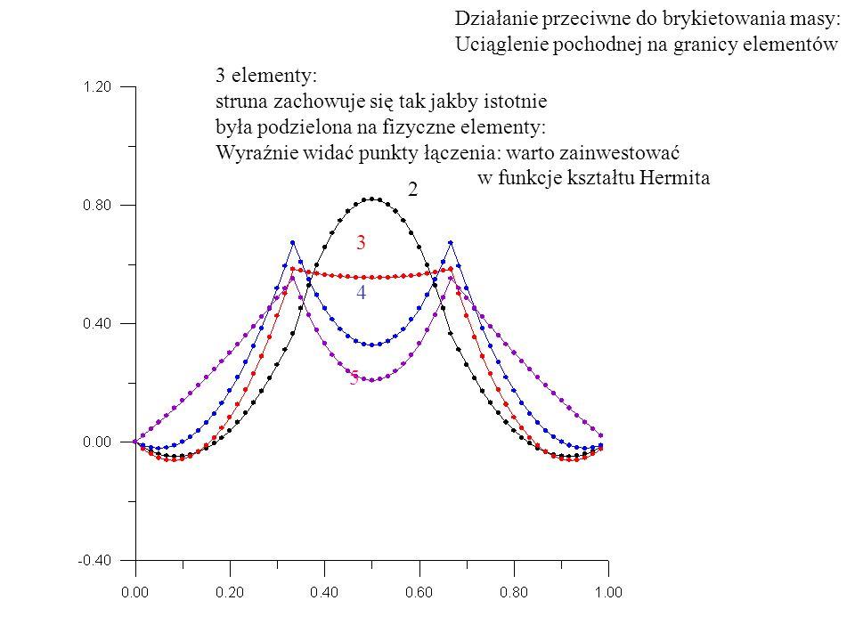 3 elementy: struna zachowuje się tak jakby istotnie była podzielona na fizyczne elementy: Wyraźnie widać punkty łączenia: warto zainwestować w funkcje kształtu Hermita 2 3 4 5 Działanie przeciwne do brykietowania masy: Uciąglenie pochodnej na granicy elementów