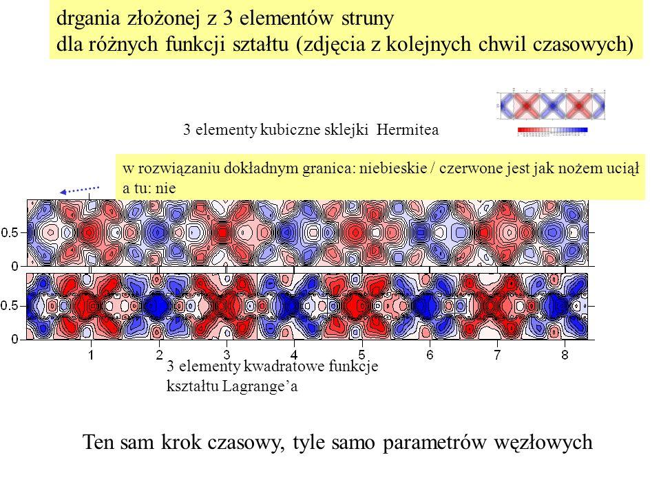 3 elementy kubiczne sklejki Hermitea 3 elementy kwadratowe funkcje kształtu Lagrange'a w rozwiązaniu dokładnym granica: niebieskie / czerwone jest jak