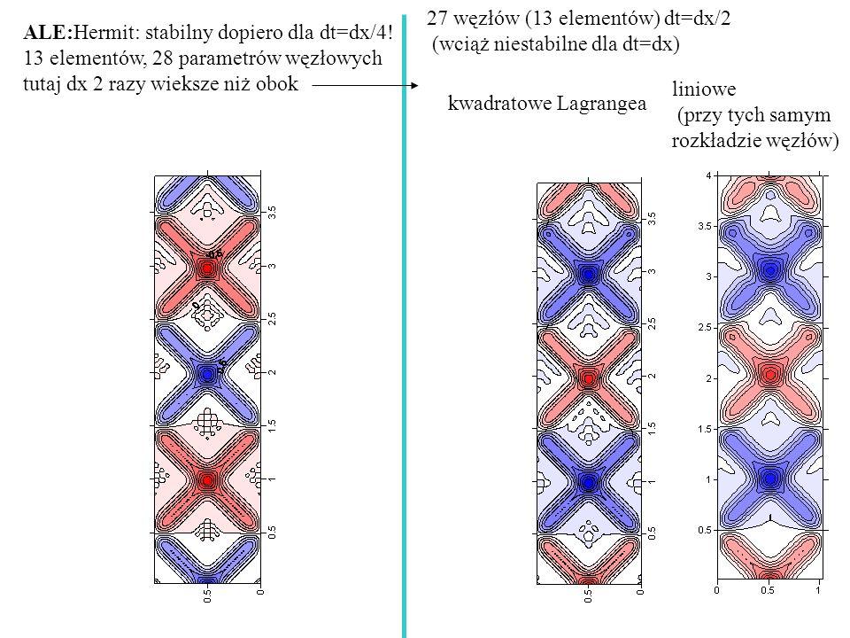 27 węzłów (13 elementów) dt=dx/2 (wciąż niestabilne dla dt=dx) kwadratowe Lagrangea liniowe (przy tych samym rozkładzie węzłów) ALE:Hermit: stabilny dopiero dla dt=dx/4.