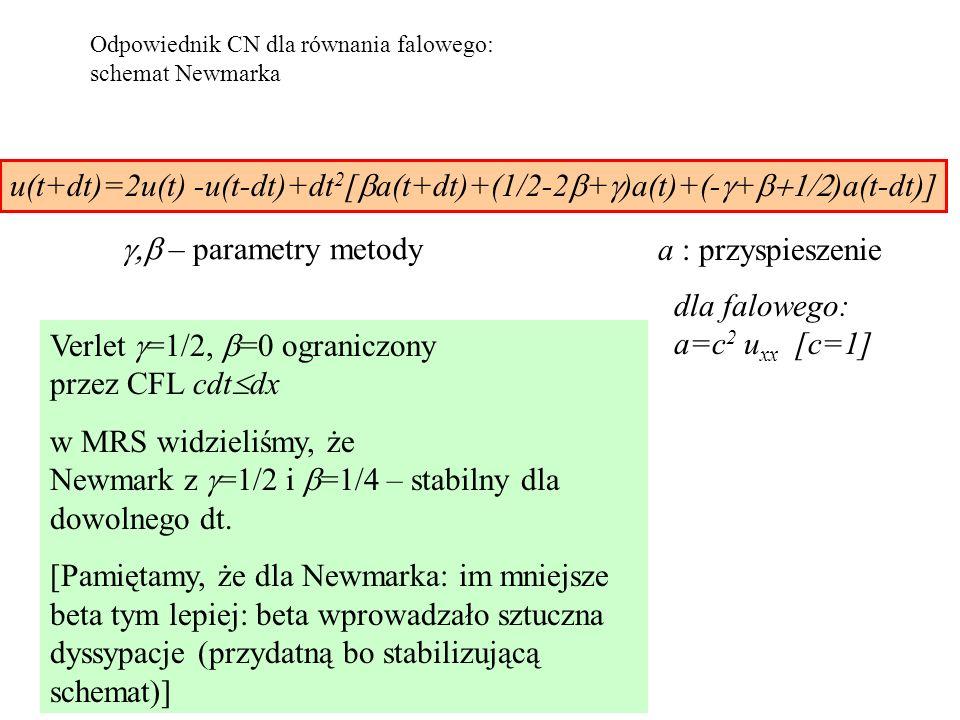 Odpowiednik CN dla równania falowego: schemat Newmarka u(t+dt)=2u(t) -u(t-dt)+dt 2 [  a(t+dt)+(1/2-2  +  )a(t)+(-  +  )a(t-dt)] a : przyspieszenie Verlet  =1/2,  =0 ograniczony przez CFL cdt  dx w MRS widzieliśmy, że Newmark z  =1/2 i  =1/4 – stabilny dla dowolnego dt.