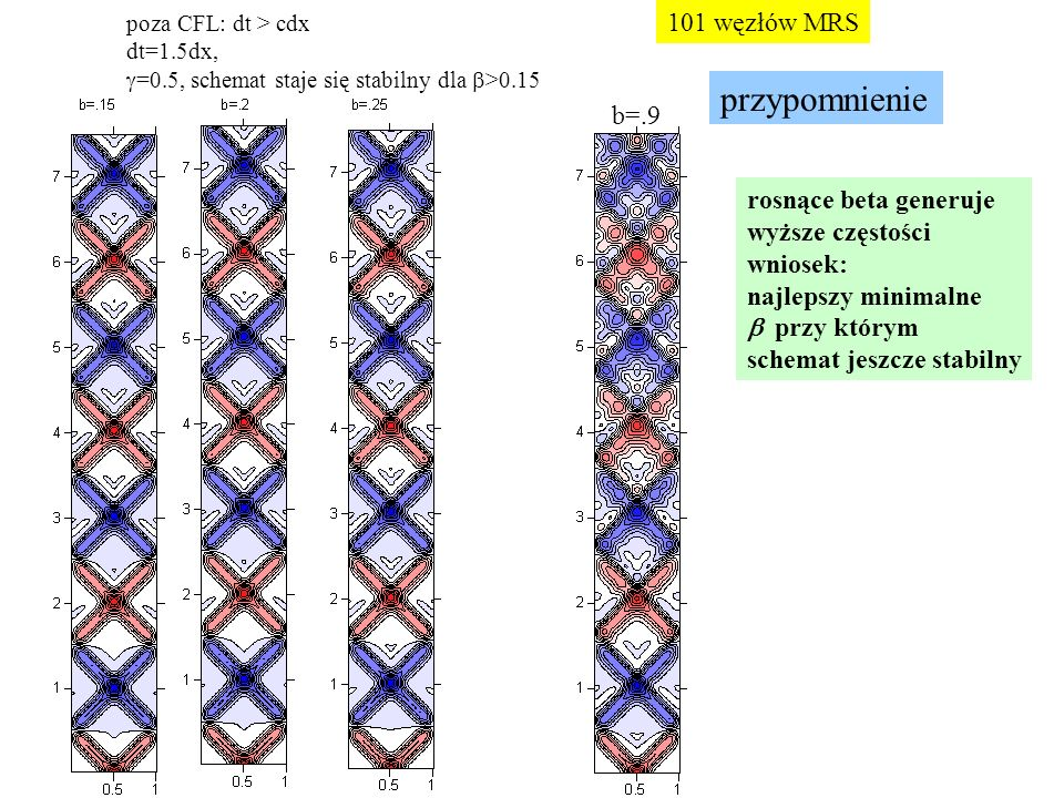poza CFL: dt > cdx dt=1.5dx,  =0.5, schemat staje się stabilny dla  >0.15 b=.9 rosnące beta generuje wyższe częstości wniosek: najlepszy minimalne  przy którym schemat jeszcze stabilny 101 węzłów MRS przypomnienie