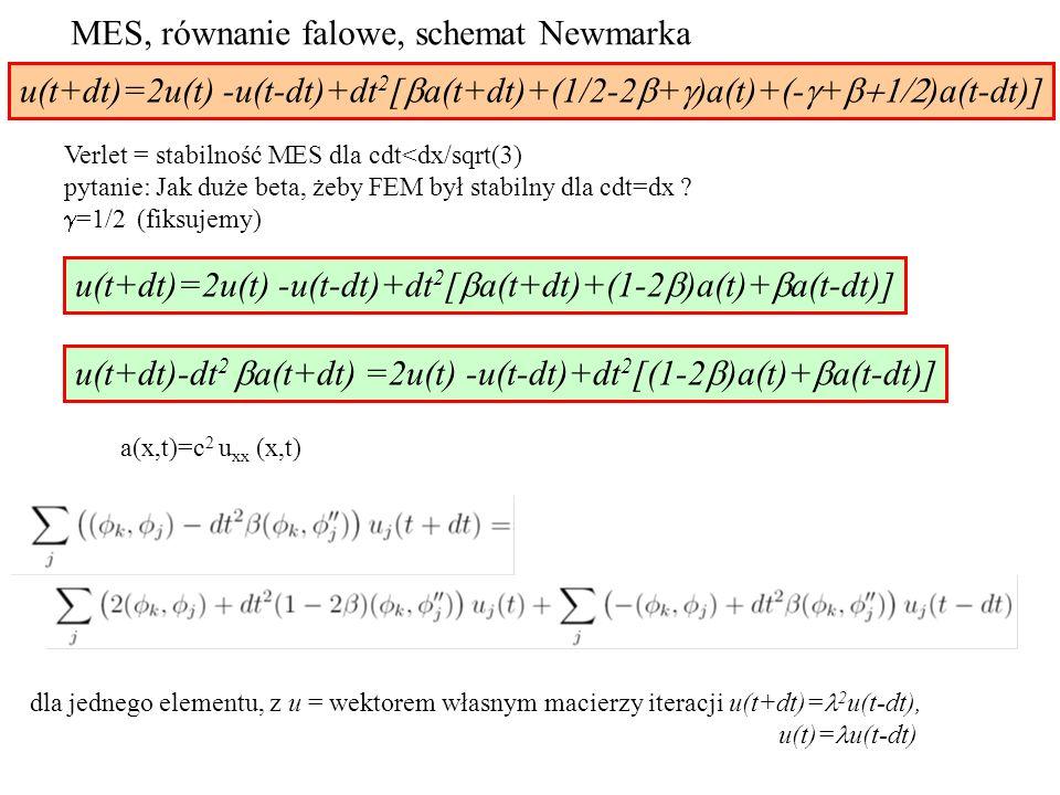 u(t+dt)=2u(t) -u(t-dt)+dt 2 [  a(t+dt)+(1/2-2  +  )a(t)+(-  +  )a(t-dt)] u(t+dt)=2u(t) -u(t-dt)+dt 2 [  a(t+dt)+(1-2  )a(t)+  a(t-dt)] u(t+dt)-dt 2  a(t+dt) =2u(t) -u(t-dt)+dt 2 [(1-2  )a(t)+  a(t-dt)] dla jednego elementu, z u = wektorem własnym macierzy iteracji u(t+dt)= 2 u(t-dt), u(t)= u(t-dt) MES, równanie falowe, schemat Newmarka Verlet = stabilność MES dla cdt<dx/sqrt(3) pytanie: Jak duże beta, żeby FEM był stabilny dla cdt=dx .