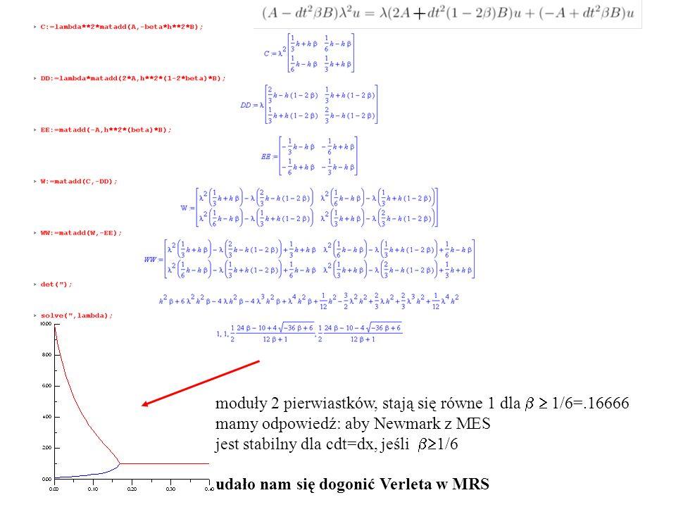 moduły 2 pierwiastków, stają się równe 1 dla  1/6=.16666 mamy odpowiedź: aby Newmark z MES jest stabilny dla cdt=dx, jeśli  1/6 udało nam się dogonić Verleta w MRS +