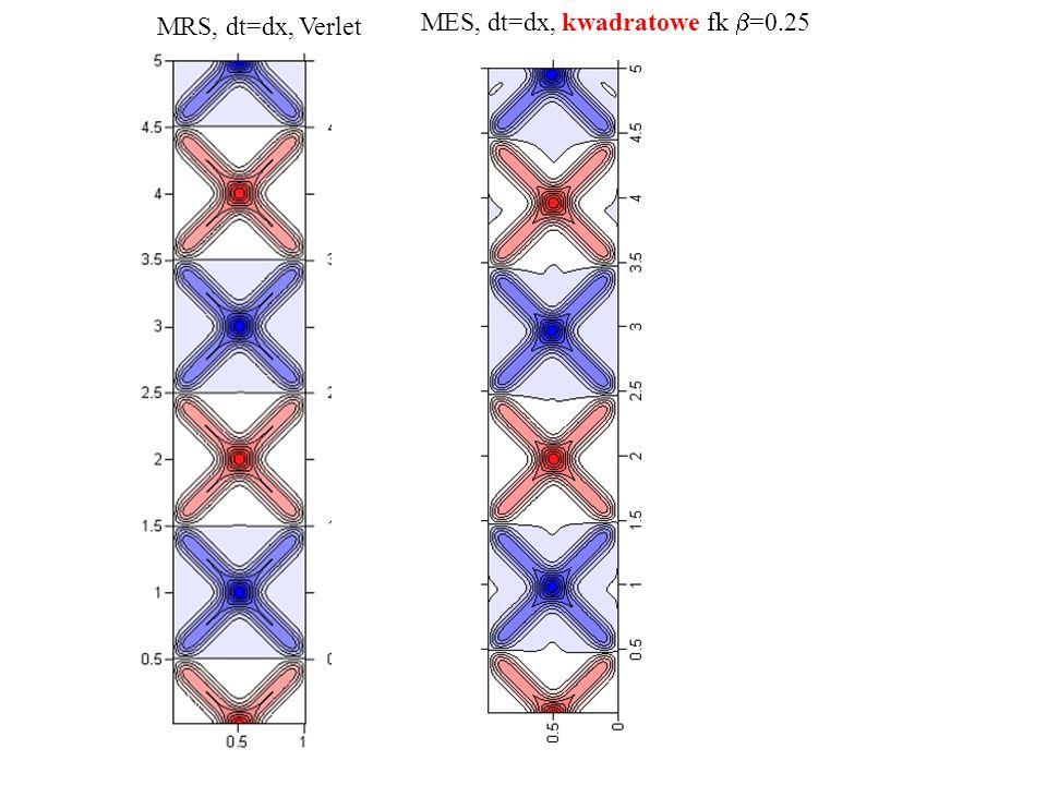 MRS, dt=dx, Verlet MES, dt=dx, kwadratowe fk  =0.25