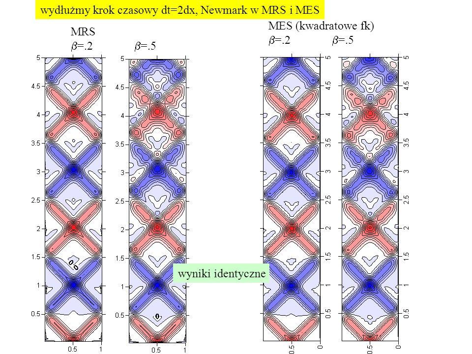 wydłużmy krok czasowy dt=2dx, Newmark w MRS i MES MRS  =.2  =.5 MES (kwadratowe fk)  =.2  =.5 wyniki identyczne