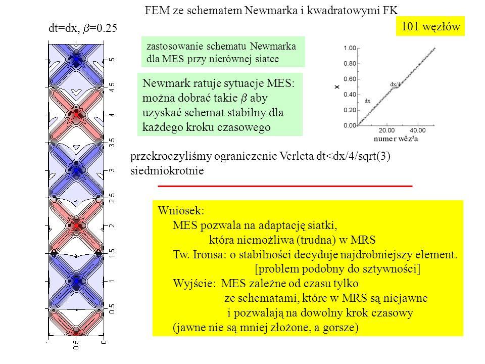 dt=dx,  =0.25 Newmark ratuje sytuacje MES: można dobrać takie  aby uzyskać schemat stabilny dla każdego kroku czasowego 101 węzłów FEM ze schematem Newmarka i kwadratowymi FK Wniosek: MES pozwala na adaptację siatki, która niemożliwa (trudna) w MRS Tw.