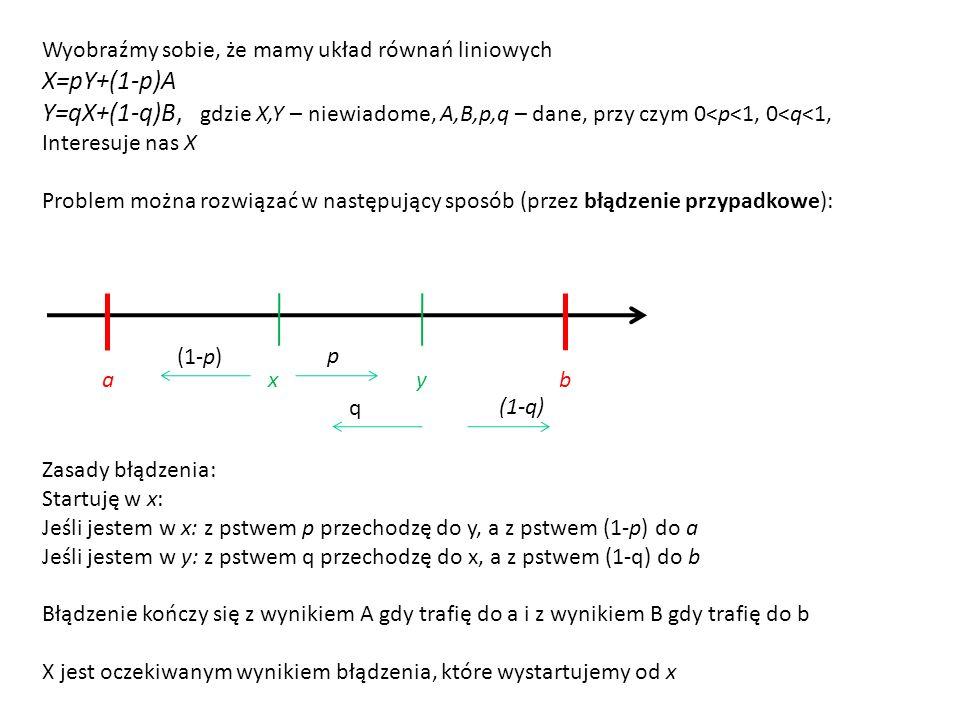 Wyobraźmy sobie, że mamy układ równań liniowych X=pY+(1-p)A Y=qX+(1-q)B, gdzie X,Y – niewiadome, A,B,p,q – dane, przy czym 0<p<1, 0<q<1, Interesuje nas X Problem można rozwiązać w następujący sposób (przez błądzenie przypadkowe): a x y b Zasady błądzenia: Startuję w x: Jeśli jestem w x: z pstwem p przechodzę do y, a z pstwem (1-p) do a Jeśli jestem w y: z pstwem q przechodzę do x, a z pstwem (1-q) do b Błądzenie kończy się z wynikiem A gdy trafię do a i z wynikiem B gdy trafię do b X jest oczekiwanym wynikiem błądzenia, które wystartujemy od x p (1-p) (1-q) q