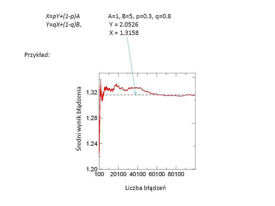 X=pY+(1-p)A Y=qX+(1-q)B, A=1, B=5, p=0.3, q=0.8 Y = 2.0526 X = 1.3158 Liczba błądzeń Średni wynik błądzenia Przykład:
