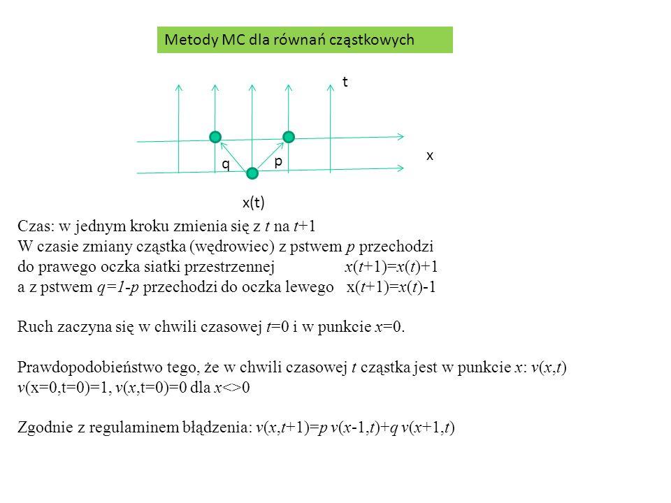 Metody MC dla równań cząstkowych x t x(t) p q Czas: w jednym kroku zmienia się z t na t+1 W czasie zmiany cząstka (wędrowiec) z pstwem p przechodzi do prawego oczka siatki przestrzennej x(t+1)=x(t)+1 a z pstwem q=1-p przechodzi do oczka lewego x(t+1)=x(t)-1 Ruch zaczyna się w chwili czasowej t=0 i w punkcie x=0.