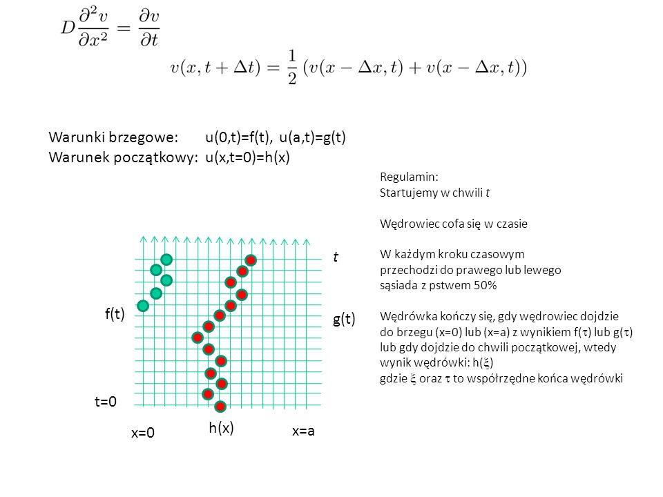 Warunki brzegowe: u(0,t)=f(t), u(a,t)=g(t) Warunek początkowy: u(x,t=0)=h(x) f(t) g(t) h(x) t=0 x=0 x=a Regulamin: Startujemy w chwili t Wędrowiec cofa się w czasie W każdym kroku czasowym przechodzi do prawego lub lewego sąsiada z pstwem 50% Wędrówka kończy się, gdy wędrowiec dojdzie do brzegu (x=0) lub (x=a) z wynikiem f(  ) lub g(  ) lub gdy dojdzie do chwili początkowej, wtedy wynik wędrówki: h(  ) gdzie  oraz  to współrzędne końca wędrówki t