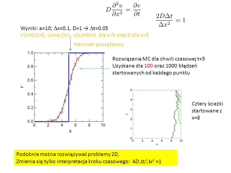 Wyniki: a=10;  x=0.1, D=1 →  t=0.05 V(x=0,t)=0, v(x=a,t)=1, v(x,t=0)=1 dla x>5 oraz 0 dla x<5 Rozwiązania MC dla chwili czasowej t=5 Uzyskane dla 100 oraz 1000 błądzeń startowanych od każdego punktu Cztery ścieżki startowane z x=8 Podobnie można rozwiązywać problemy 2D, Zmienia się tylko interpretacja kroku czasowego: 4D  t/  x 2 =1 x Warunek początkowy