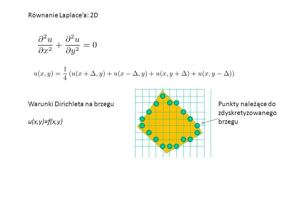 Równanie Laplace'a: 2D Punkty należące do zdyskretyzowanego brzegu Warunki Dirichleta na brzegu u(x,y)=f(x,y)